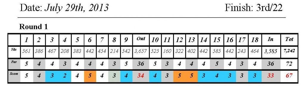 Click Scorecard to see Full Round Recap